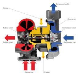 turbocharger lubrication